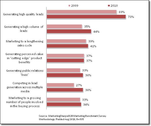B2B Marketing Challenges